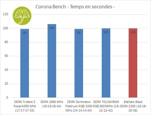 Kit 4 x 16 Go Ballistix Black DDR4-3200 - Performances sous Corona Bench