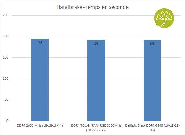 Kit 4 x 16 Go Ballistix Black DDR4-3200 - Performances en encodage vidéo