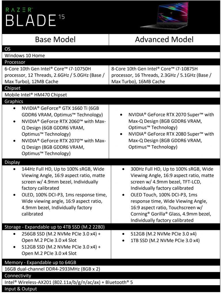 Ordinateur portable Blade 15 de Razer