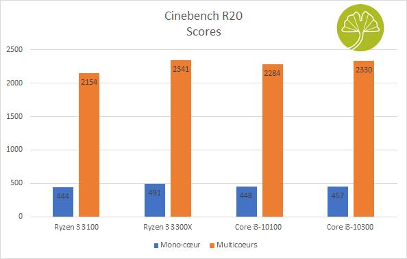 Cinebench R20, performances des Core i3-10100 et 10300 Comet lake-S