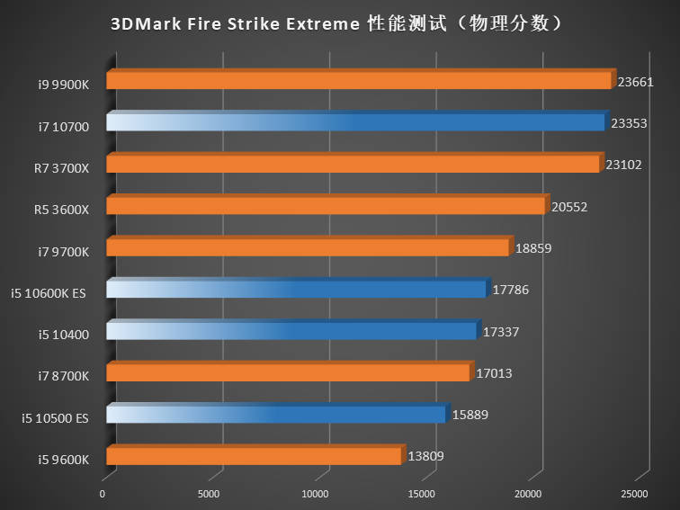 Comet Lake-S Vs Ryzen 3000 – 3DMark Fire strike