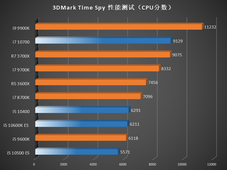 Comet Lake-S Vs Ryzen 3000 – 3DMark Time Spy