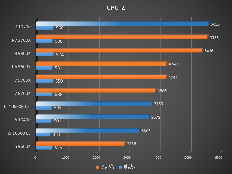 Comet Lake-S Vs Ryzen 3000 – CPU-Z
