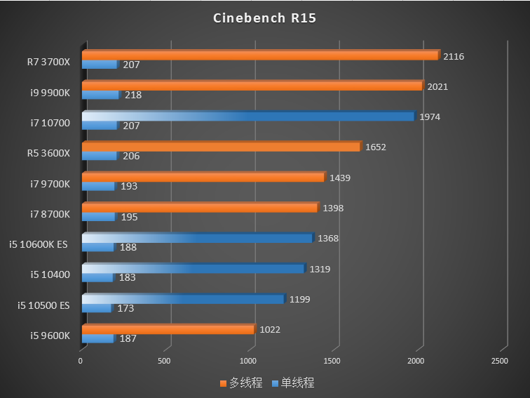 Comet Lake-S Vs Ryzen 3000 – Cinebench R15