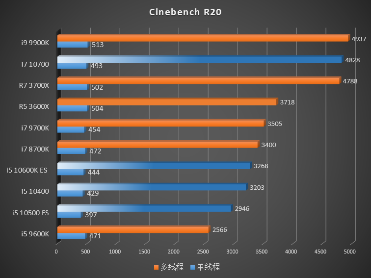 Comet Lake-S Vs Ryzen 3000 – Cinebench R20