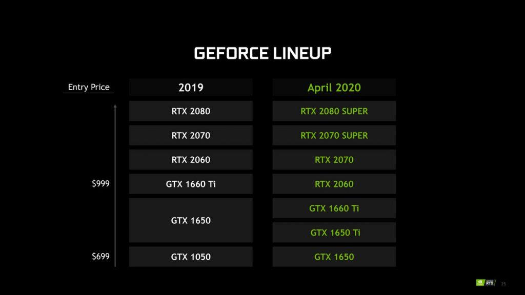 GeForce RTX 20 series Super (Mobile)