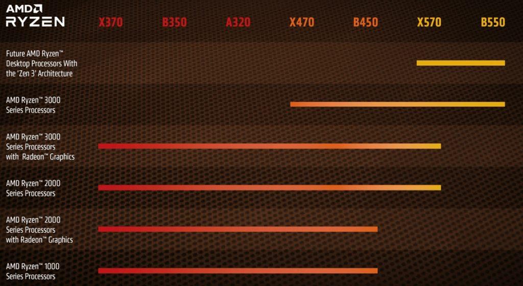 Chipset AMD - Compatibilité Ryzen