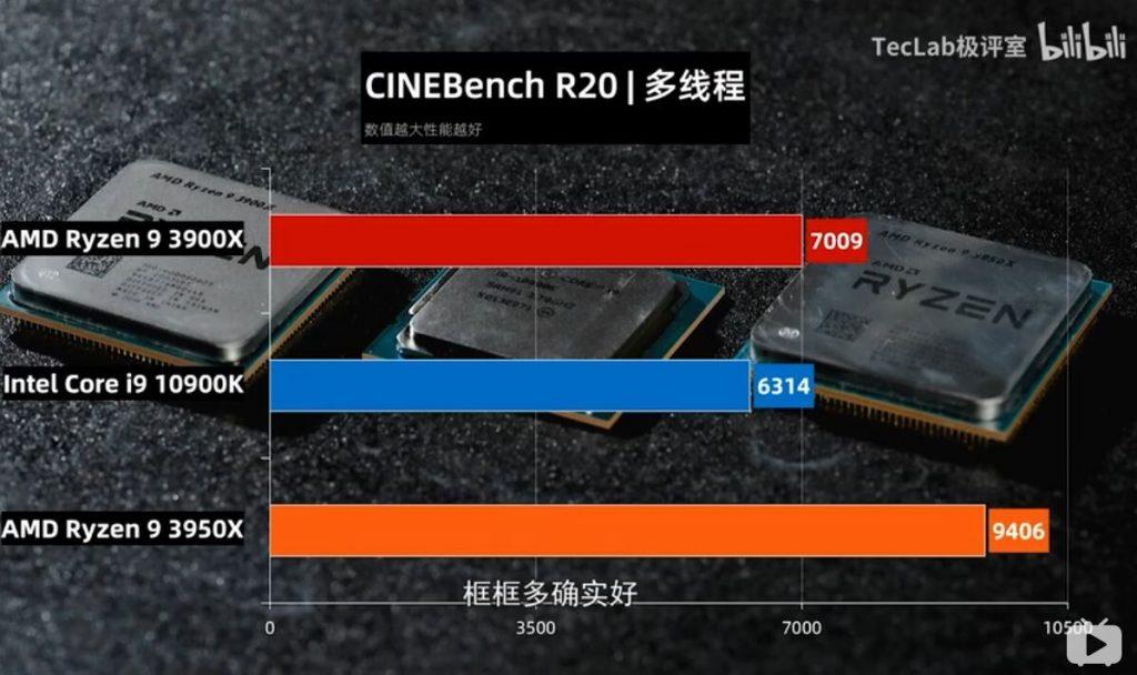 Core i9-10900K Vs Ryzen 9 3900X