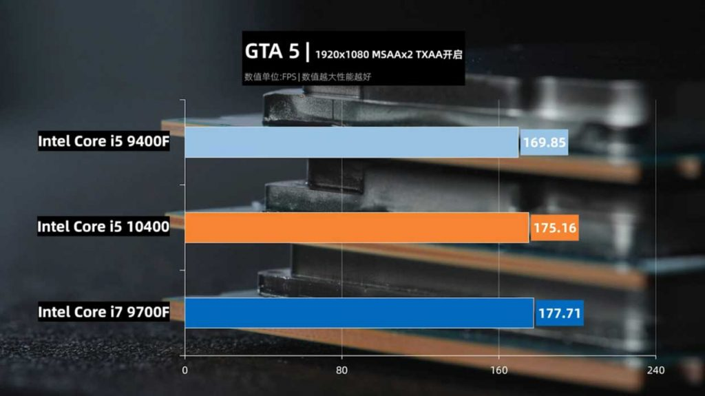 Core i5-10400 – Performances sous Grand Theft Auto V et Assassins Creed Odyssey en 1080p.