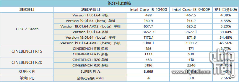 Core i5-10400 Vs Core i9-9400 - Bilan