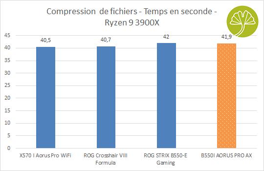 B550I Aorus Pro AX - Compression de fichiers