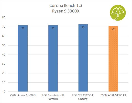 B550I Aorus Pro AX - Corona Bench