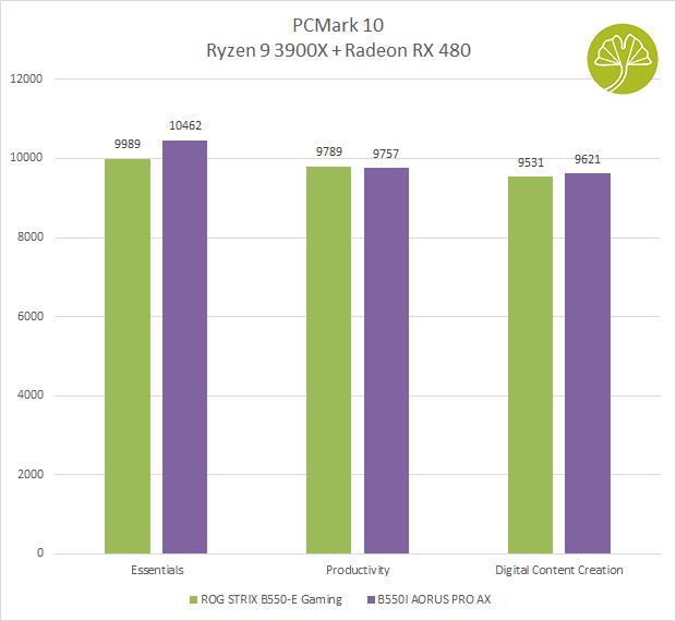 B550I Aorus Pro AX - PCMark 10