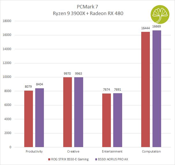B550I Aorus Pro AX - PCMark 7
