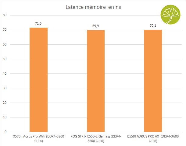 B550I Aorus Pro AX - Latence mémoire