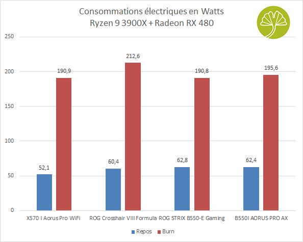 B550I Aorus Pro AX - Consommations électriques