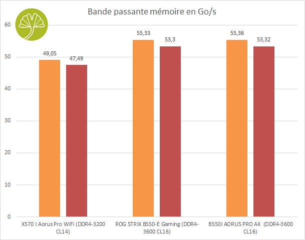 B550I Aorus Pro AX - Bande passante mémoire