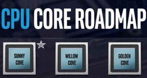 Feuille de route des processeurs Intel