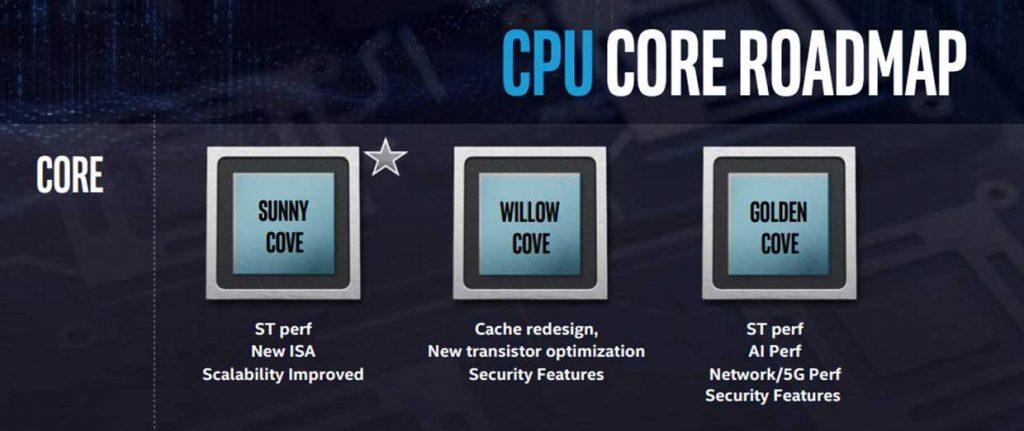 Feuille de route concernant les processeurs Intel