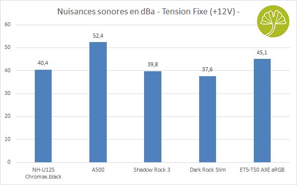 Ventirad Enermax ETS-T50 AXE aRGB - Nuisances sonores en +12V