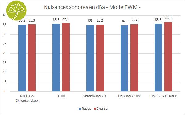 Ventirad Enermax ETS-T50 AXE aRGB - Nuisances sonores en PWM