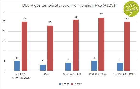 Ventirad Enermax ETS-T50 AXE aRGB - Performances de refroidissement en +12V
