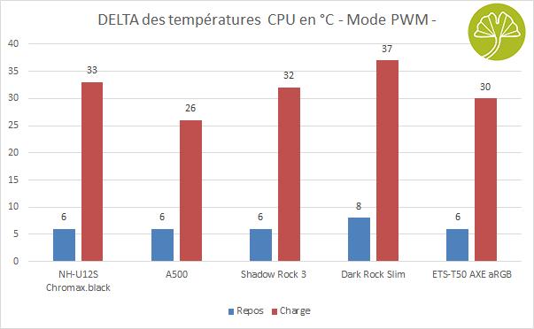 Ventirad Enermax ETS-T50 AXE aRGB - Performances de refroidissement en PWM
