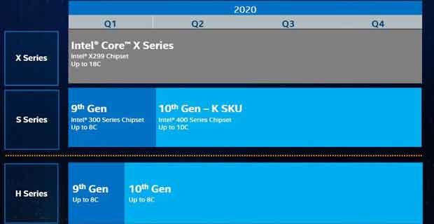 Feuille de route Intel concernant son offre processeur en 2020