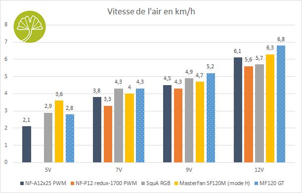 Ventilateur Deepcool MF120 GT - Vitesse de l'air