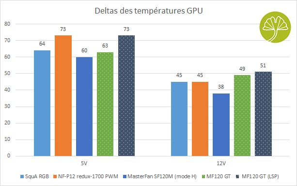 Ventilateur Deepcool MF120 GT - Performances de refroidissement