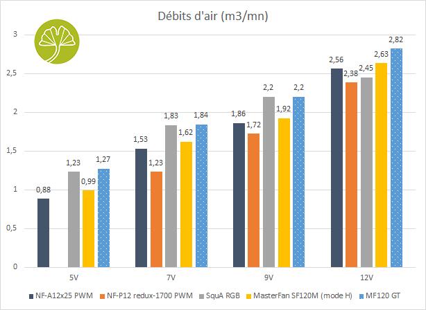 Ventilateur Deepcool MF120 GT - Débits d'air