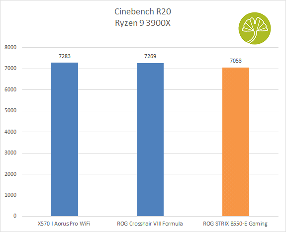 ROG STRIX B550-E Gaming - Cinebench R20