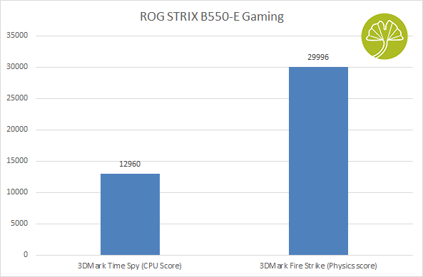 ROG STRIX B550-E Gaming - Gaming