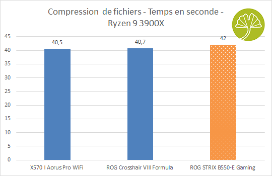 ROG STRIX B550-E Gaming - Compression de fichiers