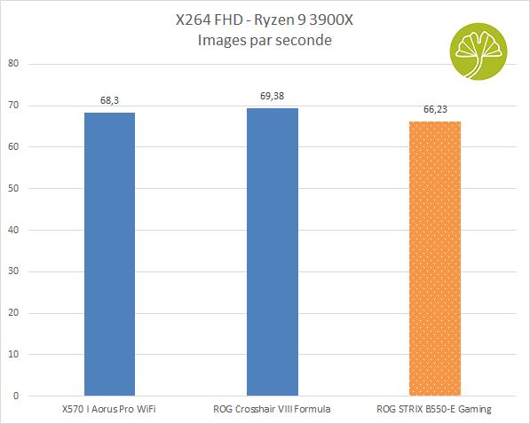 ROG STRIX B550-E Gaming - X264FHD