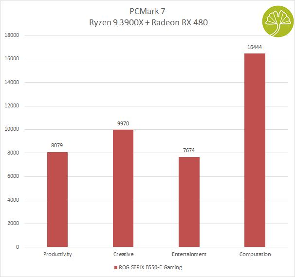 ROG STRIX B550-E Gaming - PCMark 7