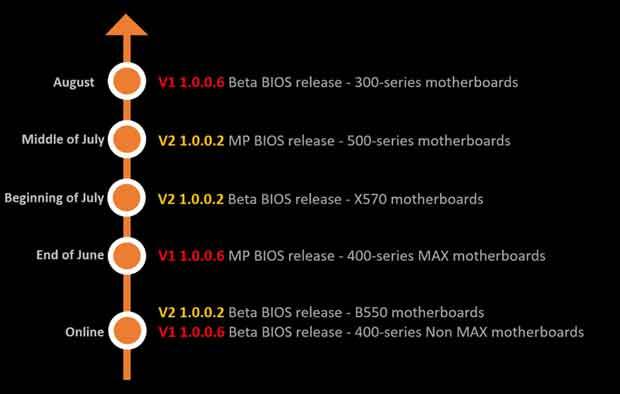 Ryzen 3000XT Series - ROADMAP MSI autour des BIOS de ses cartes mères