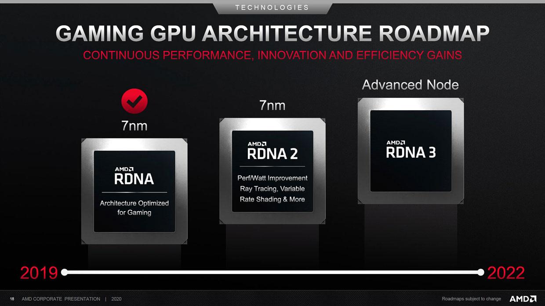 Toutes les annonces et sorties prévues pour 2020 auront bien lieu — AMD