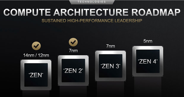 Feuille de route AMD – Architecture CPU Zen