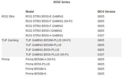 AGESA 1.0.0.7, nouveaux BIOS pour les cartes mères Asus B550