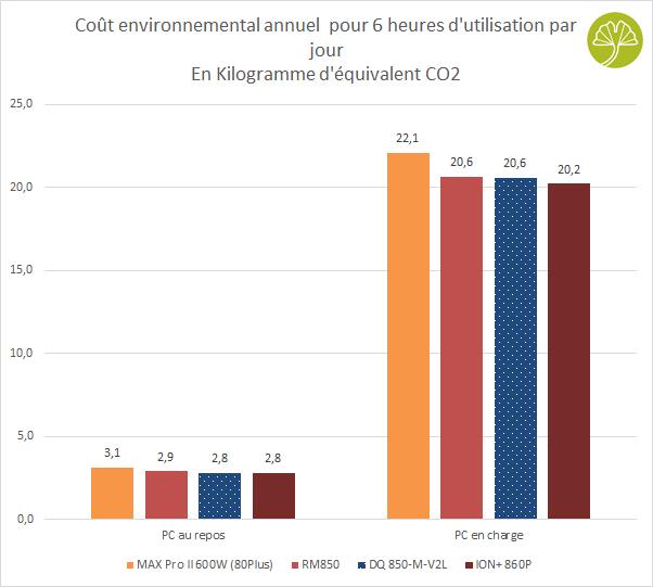 Alimentation DQ850-M-V2L de DeepCool - Empreinte carbone de fonctionnement