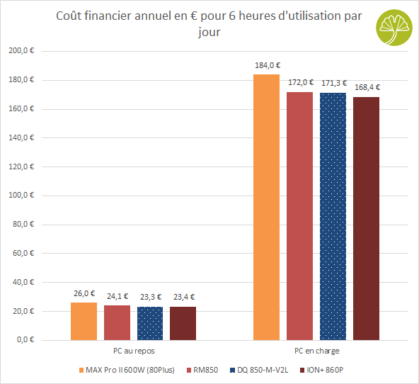 Alimentation DQ850-M-V2L de DeepCool - Couts financiers