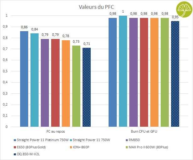 Alimentation DQ850-M-V2L de DeepCool - Valeurs PFC