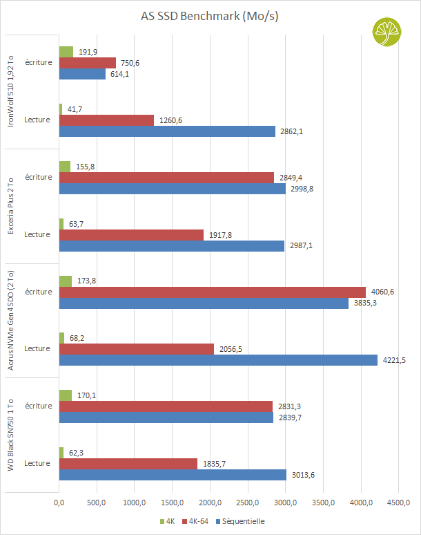 SSD IronWolf 510 1,92 To - benchmark AS SSD