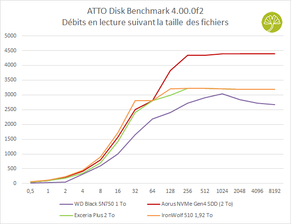 SSD IronWolf 510 1,92 To - benchmark ATTO (lecture)