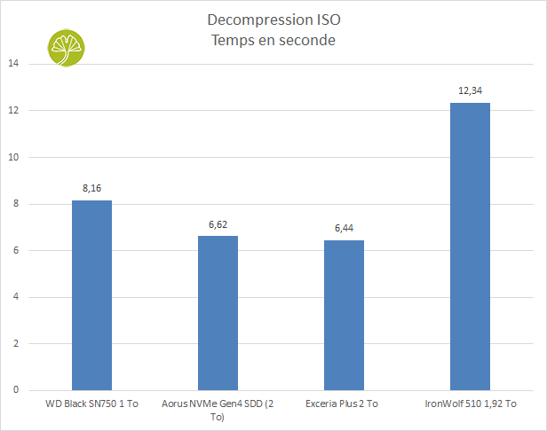 SSD IronWolf 510 1,92 To - Décompression ISO