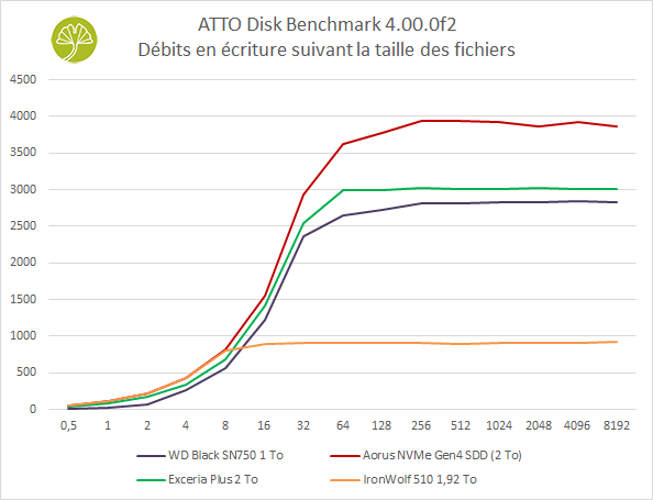 SSD IronWolf 510 1,92 To - benchmark ATTO (écriture)