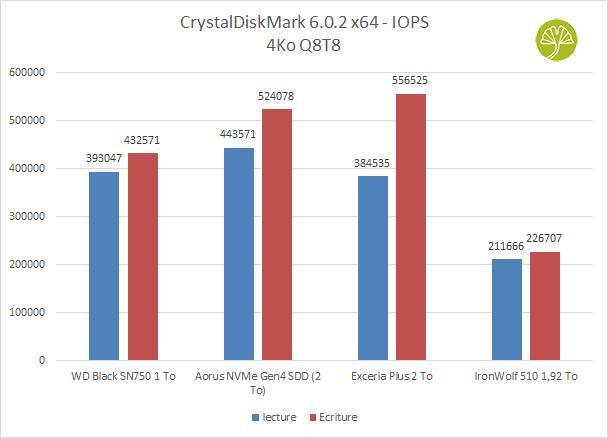 SSD IronWolf 510 1,92 To - CrystalDiskMark 6.0.2 x64