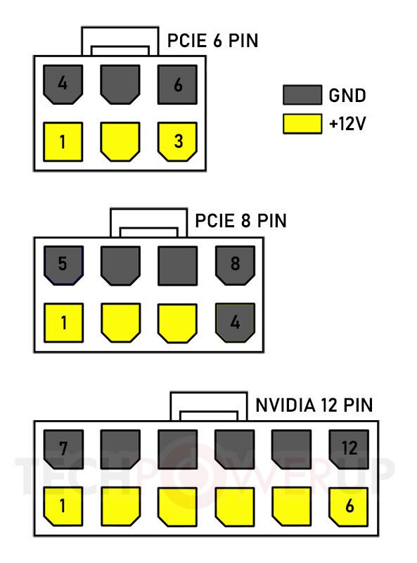 Nouveau connecteur PCIe 12 broches (Nvidia GeForce RTX Ampere)