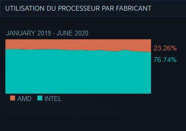 Enquête sur le matériel et les logiciels - Steam Juin 2020